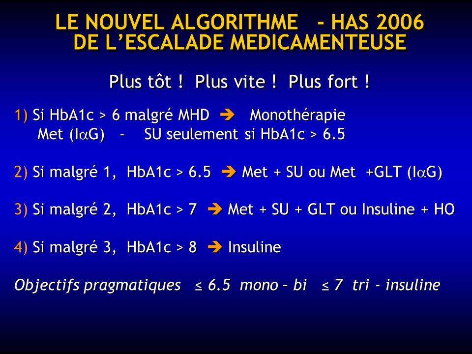 LE NOUVEL ALGORITHME - HAS 2006 DE L'ESCALADE MEDICAMENTEUSE Plus tôt