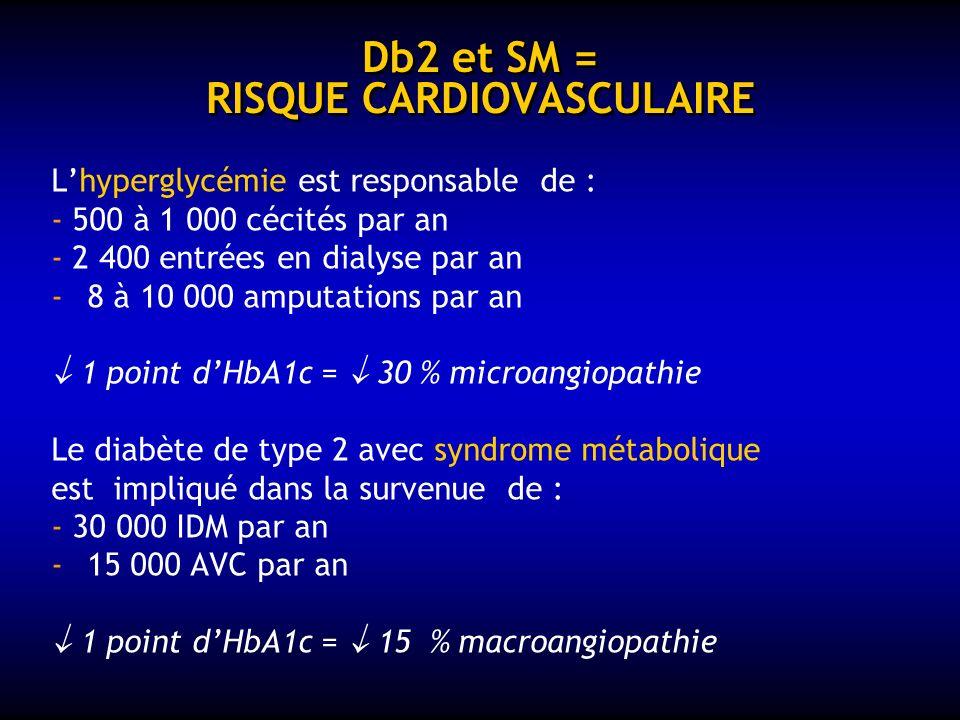 Db2 et SM = RISQUE CARDIOVASCULAIRE
