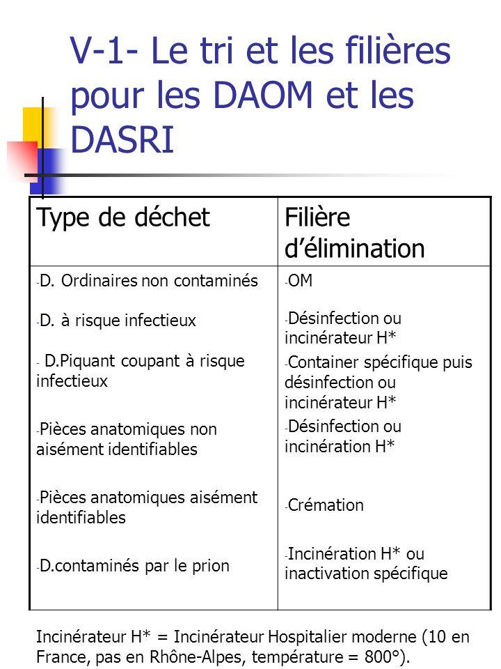 V-1- Le tri et les filières pour les DAOM et les DASRI