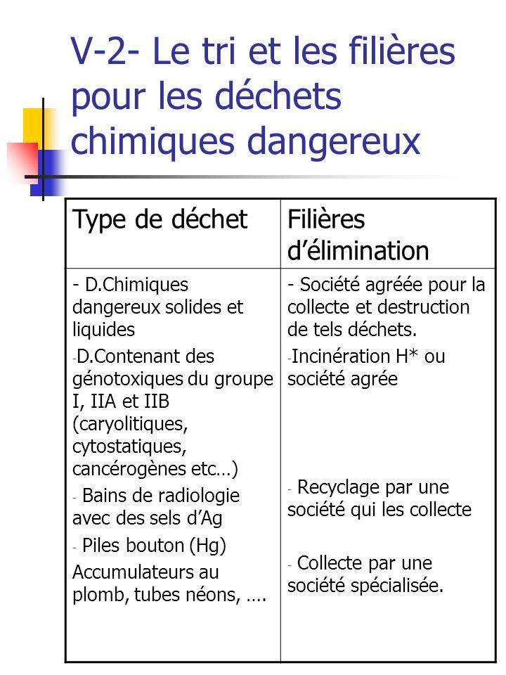 V-2- Le tri et les filières pour les déchets chimiques dangereux
