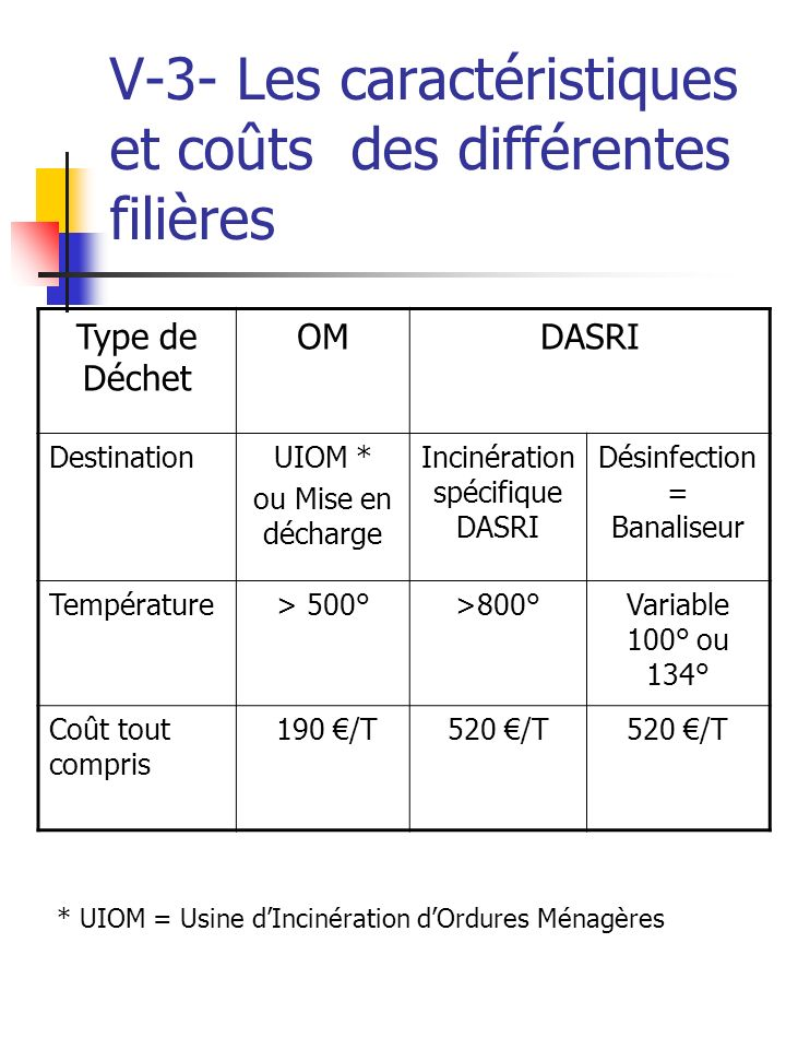 V-3- Les caractéristiques et coûts des différentes filières