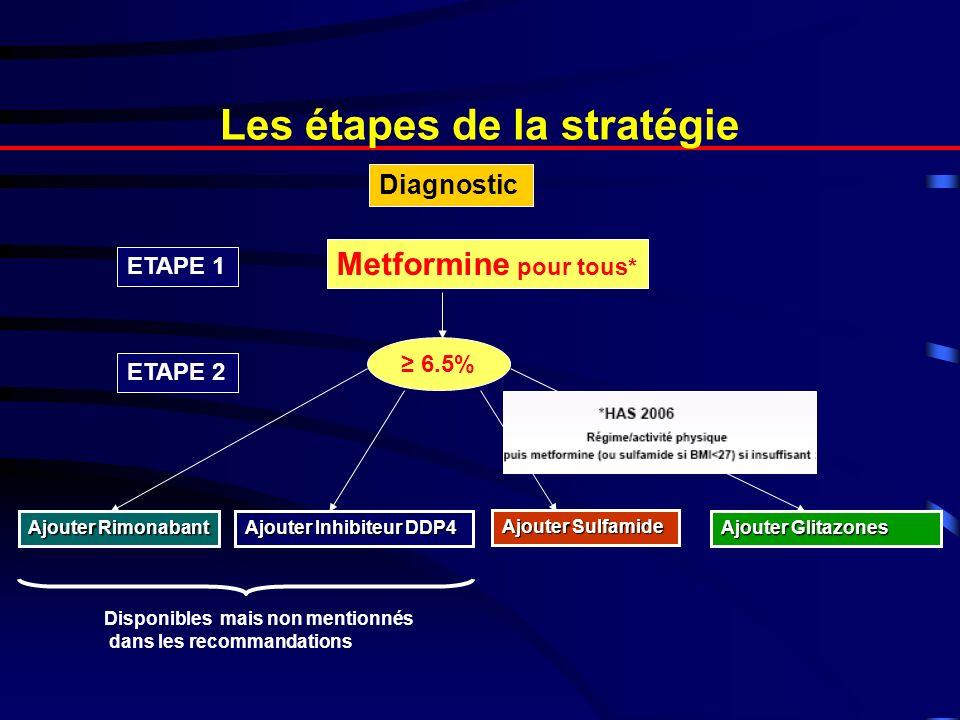 Les étapes de la stratégie