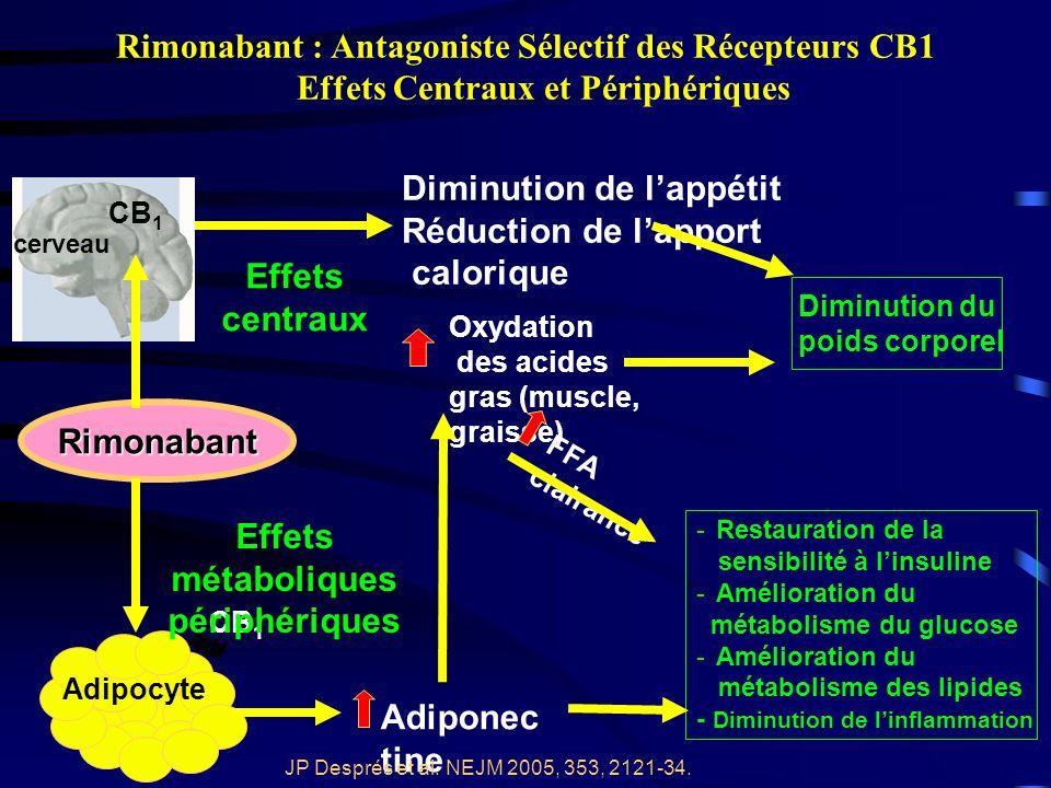 Effets métaboliques périphériques