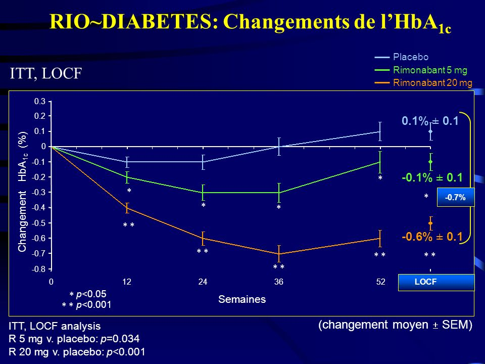 RIO~DIABETES: Changements de l'HbA1c