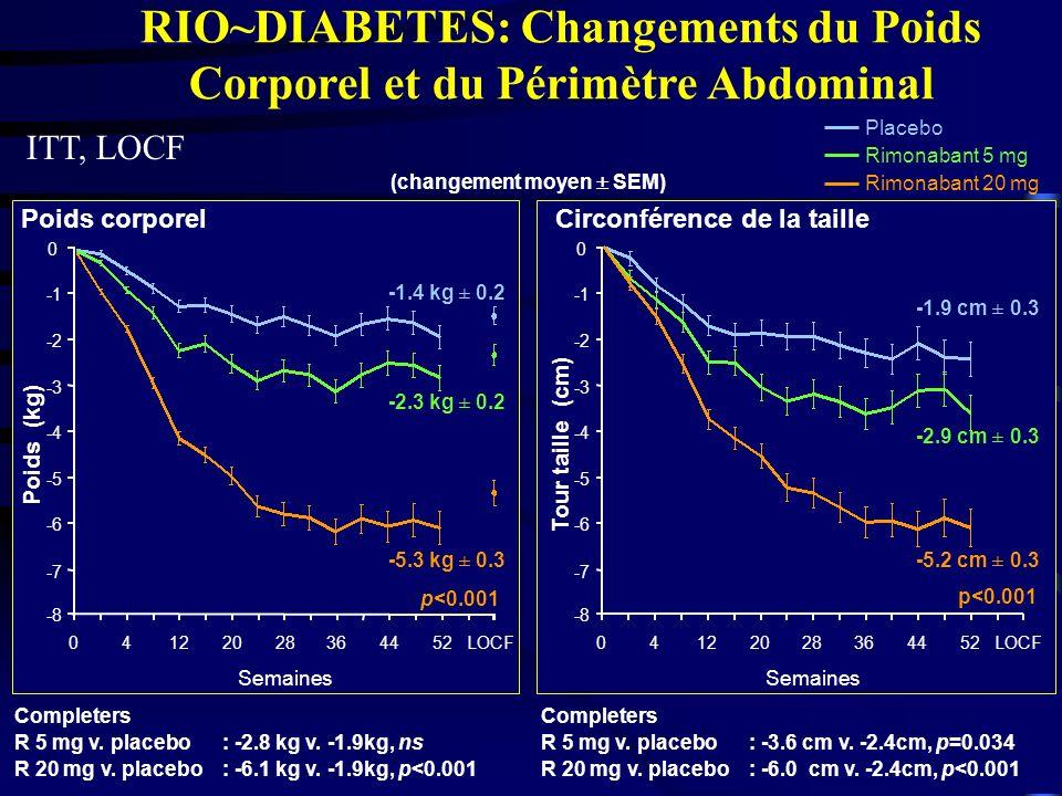 RIO~DIABETES: Changements du Poids Corporel et du Périmètre Abdominal