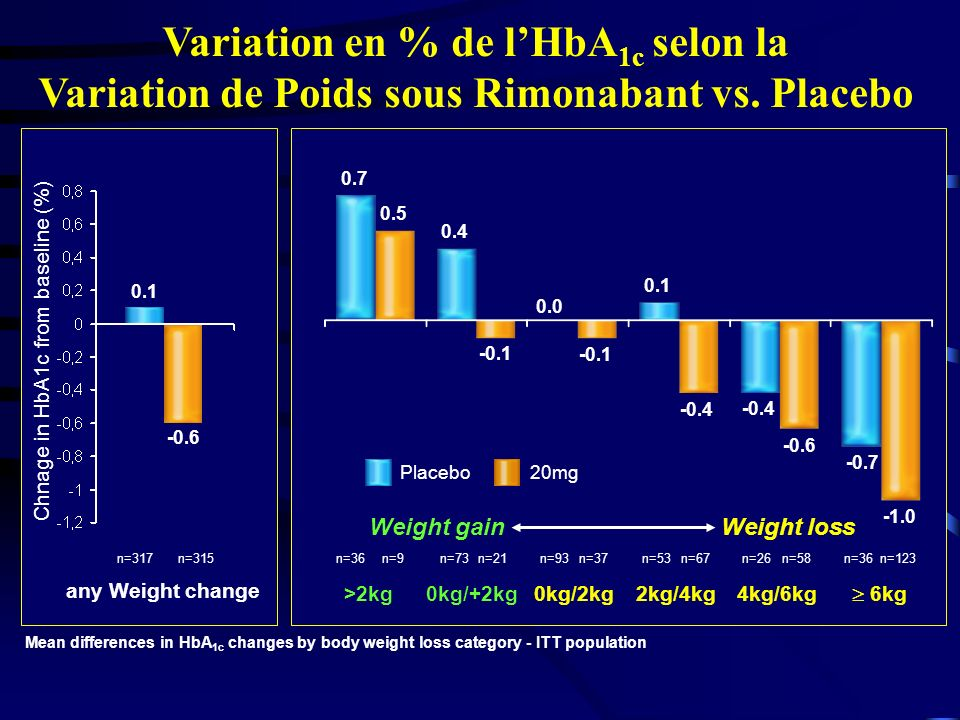 Chnage in HbA1c from baseline (%)