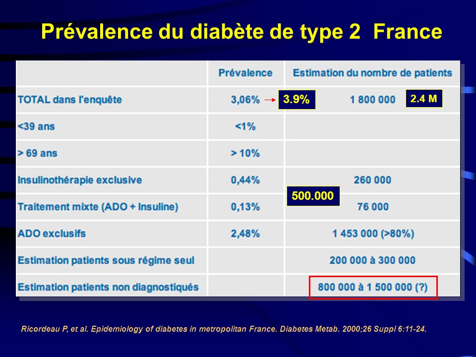 Prévalence du diabète de type 2 France