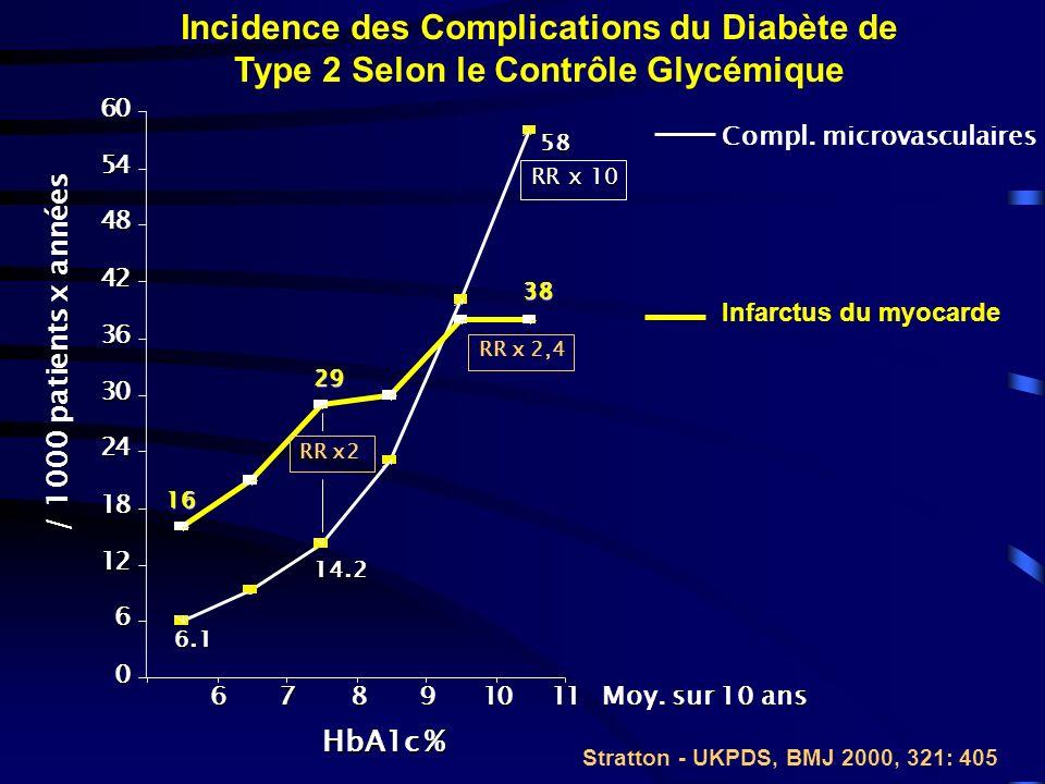 Incidence des Complications du Diabète de Type 2 Selon le Contrôle Glycémique