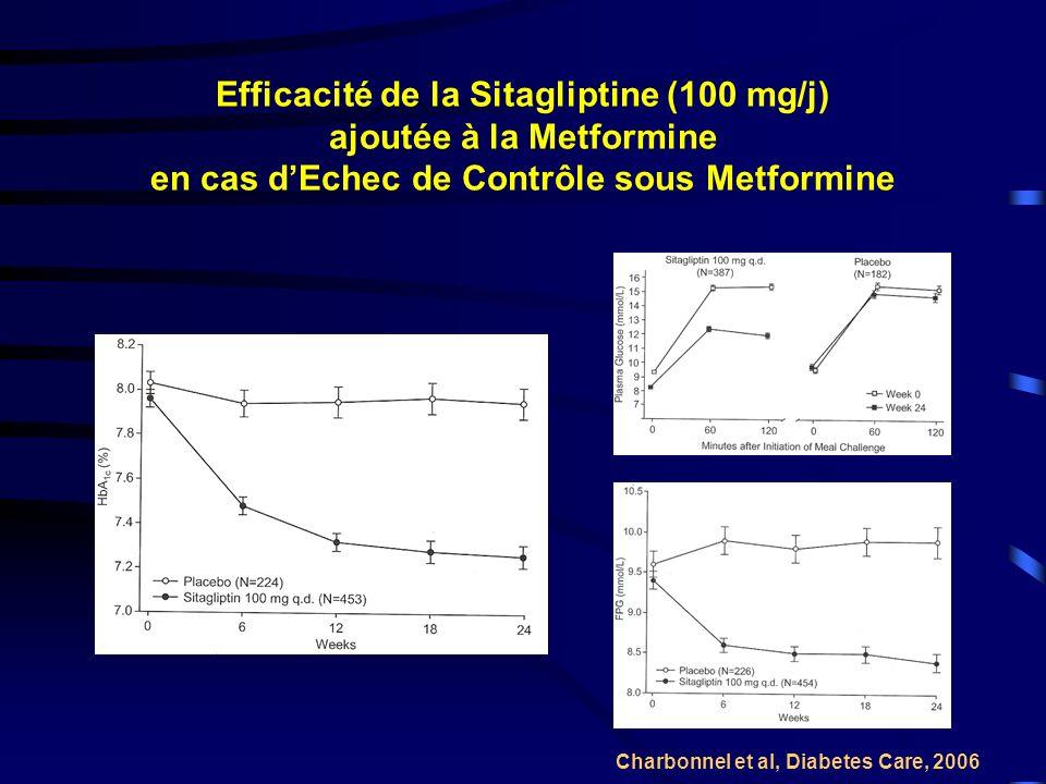 Efficacité de la Sitagliptine (100 mg/j) ajoutée à la Metformine en cas d'Echec de Contrôle sous Metformine