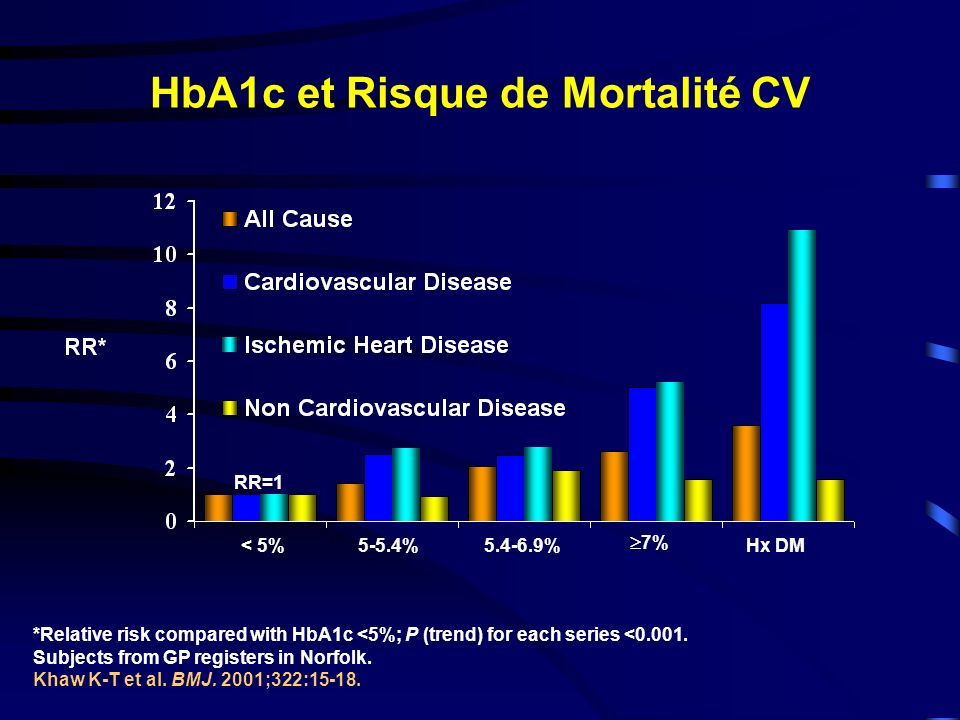 HbA1c et Risque de Mortalité CV