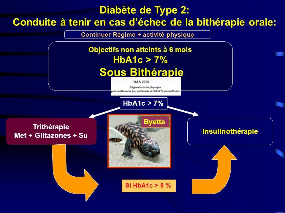 Sous Bithérapie Diabète de Type 2: