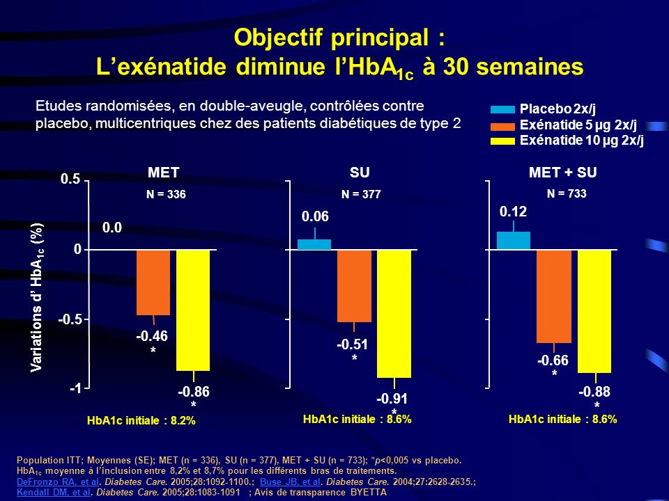 Objectif principal : L'exénatide diminue l'HbA1c à 30 semaines