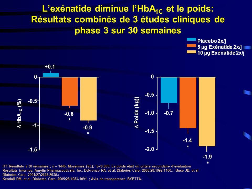 L'exénatide diminue l'HbA1C et le poids: Résultats combinés de 3 études cliniques de phase 3 sur 30 semaines