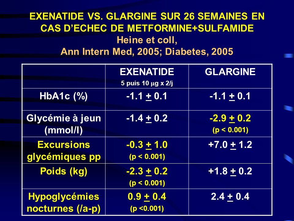 Ann Intern Med, 2005; Diabetes, 2005 EXENATIDE GLARGINE HbA1c (%)