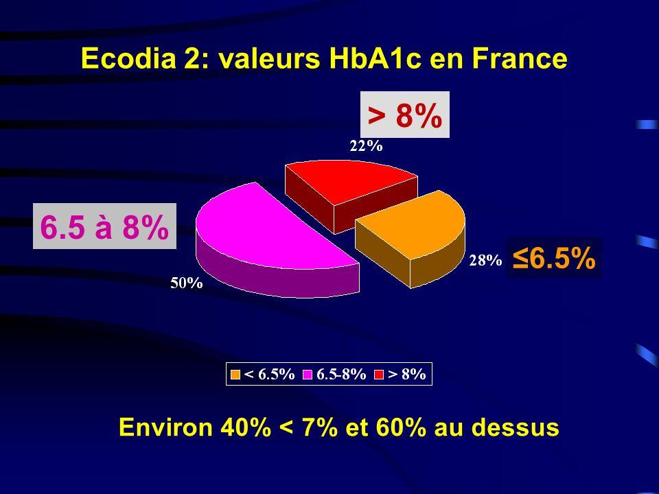 Ecodia 2: valeurs HbA1c en France