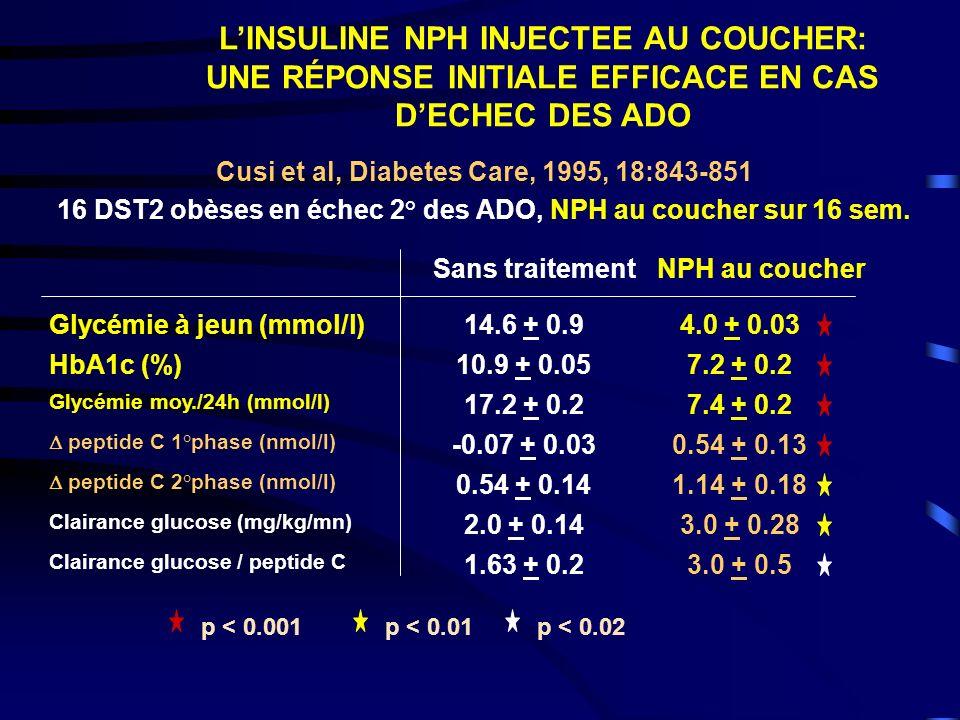 L'INSULINE NPH INJECTEE AU COUCHER: UNE RÉPONSE INITIALE EFFICACE EN CAS D'ECHEC DES ADO