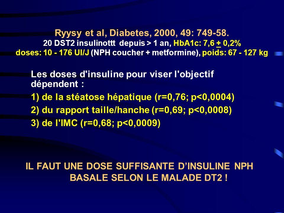 Les doses d insuline pour viser l objectif dépendent :
