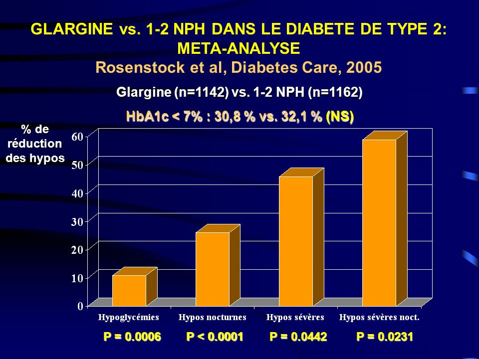 Glargine (n=1142) vs. 1-2 NPH (n=1162) % de réduction des hypos