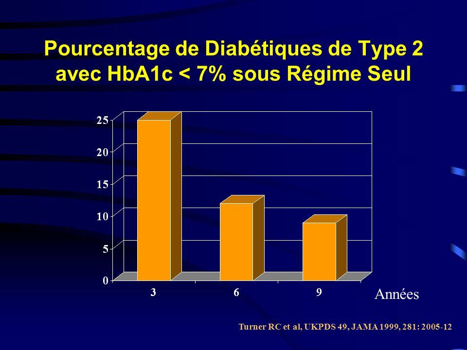 Pourcentage de Diabétiques de Type 2 avec HbA1c < 7% sous Régime Seul