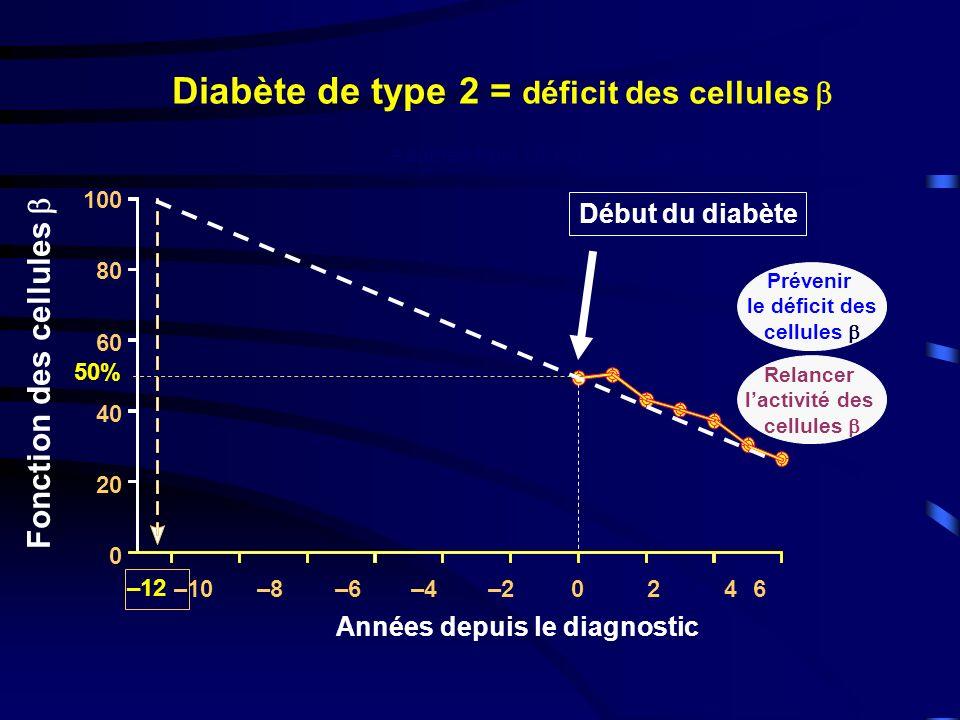 Diabète de type 2 = déficit des cellules 