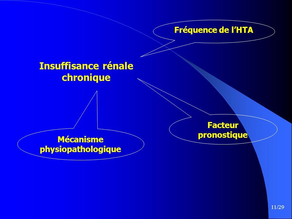 Insuffisance rénale chronique Mécanisme physiopathologique