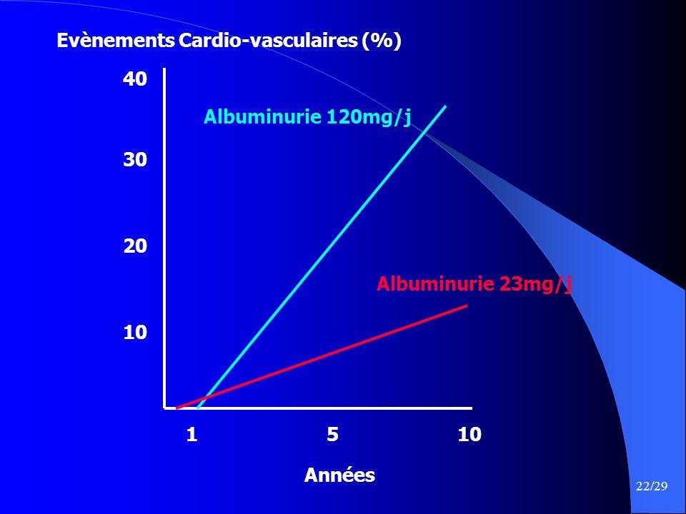 Evènements Cardio-vasculaires (%)