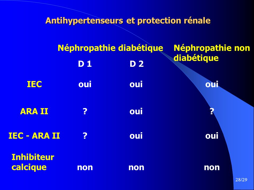 Antihypertenseurs et protection rénale