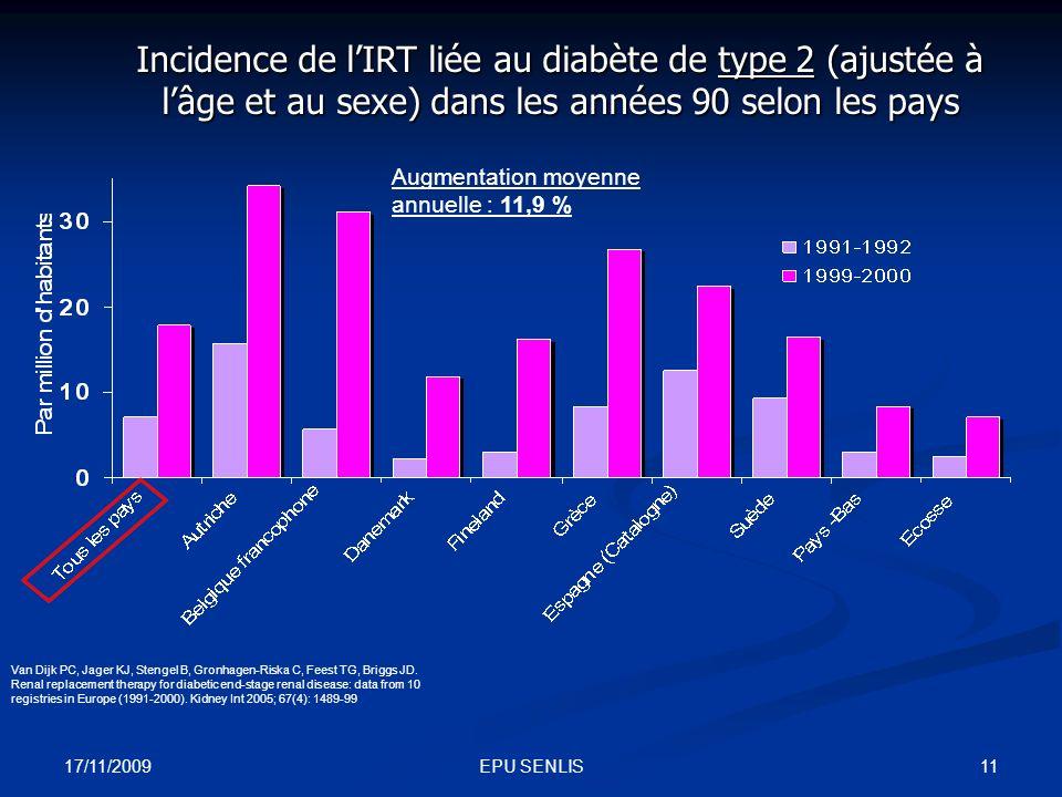 Incidence de l'IRT liée au diabète de type 2 (ajustée à l'âge et au sexe) dans les années 90 selon les pays