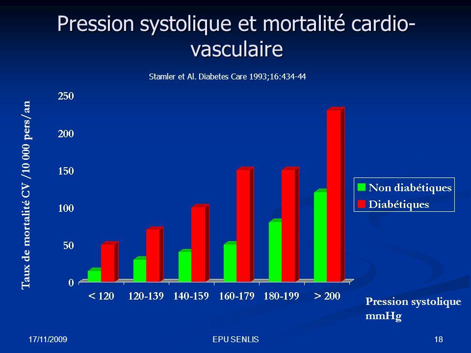 Pression systolique et mortalité cardio-vasculaire