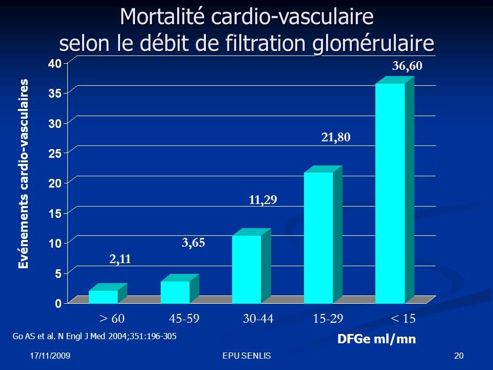 Mortalité cardio-vasculaire selon le débit de filtration glomérulaire
