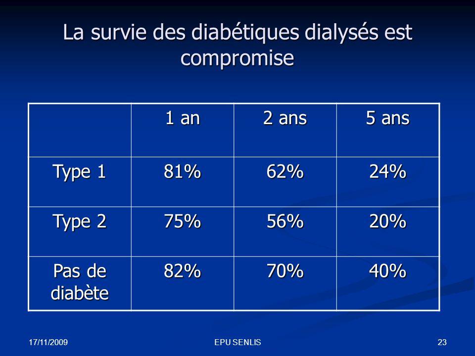La survie des diabétiques dialysés est compromise