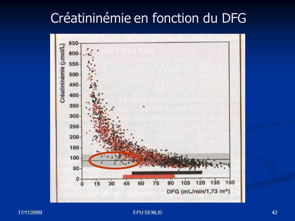 Créatininémie en fonction du DFG