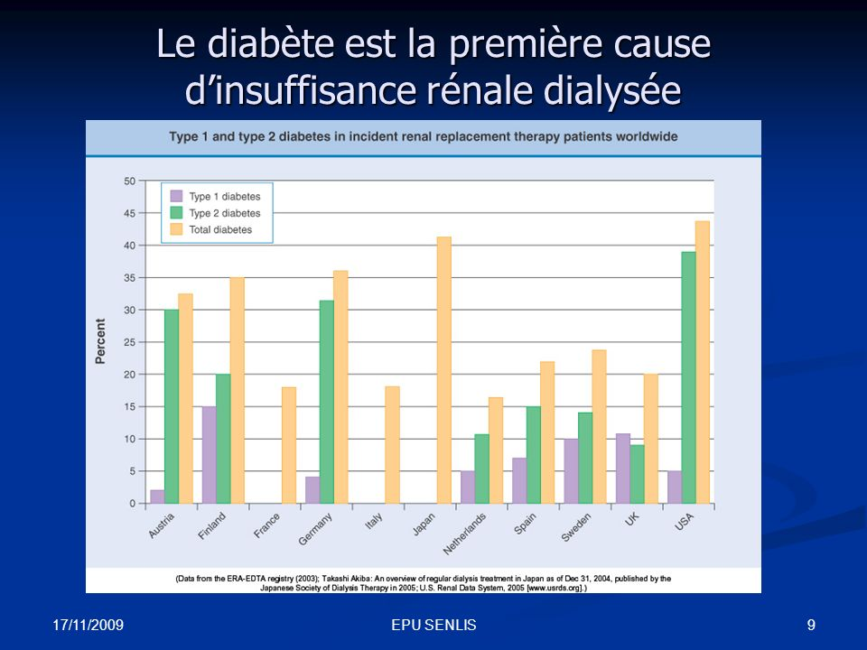 Le diabète est la première cause d'insuffisance rénale dialysée