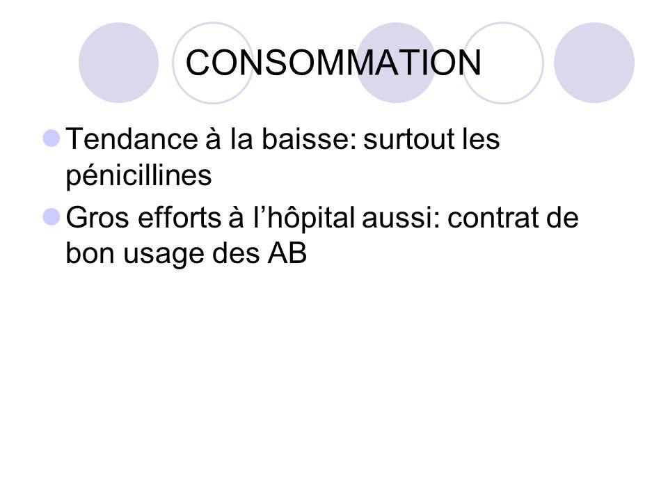 CONSOMMATION Tendance à la baisse: surtout les pénicillines