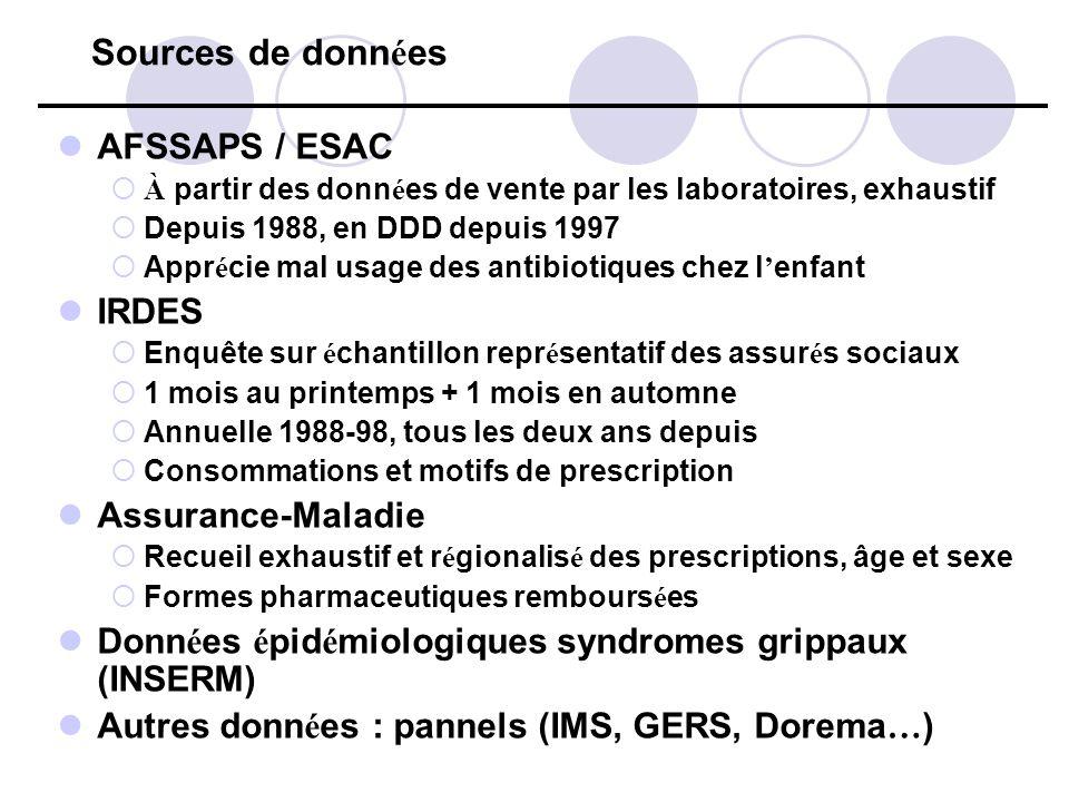 Sources de données AFSSAPS / ESAC IRDES Assurance-Maladie