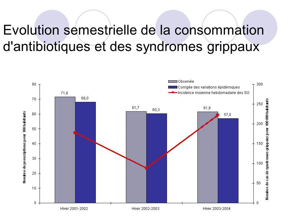 Evolution semestrielle de la consommation d antibiotiques et des syndromes grippaux