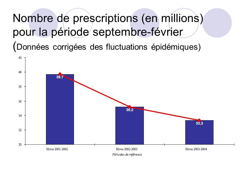 Nombre de prescriptions (en millions) pour la période septembre-février (Données corrigées des fluctuations épidémiques)