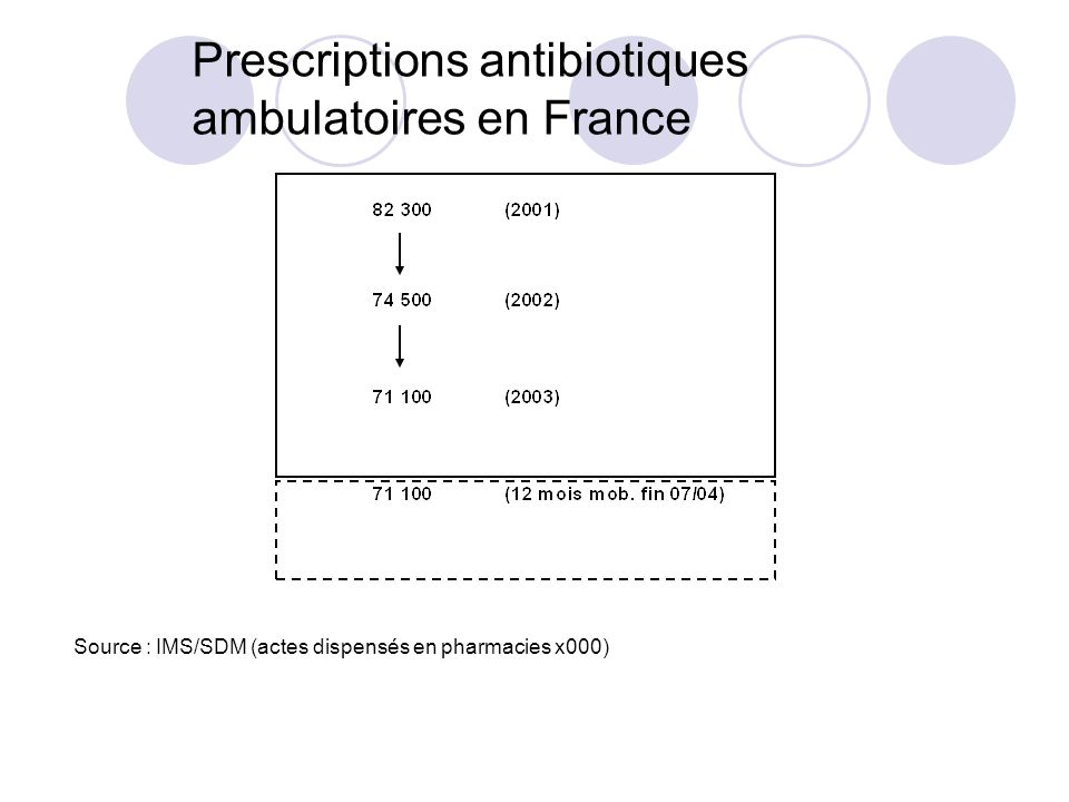 Prescriptions antibiotiques ambulatoires en France