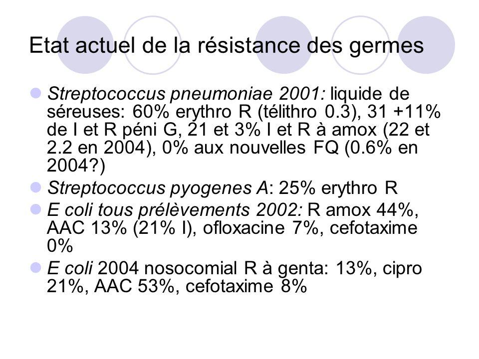 Etat actuel de la résistance des germes