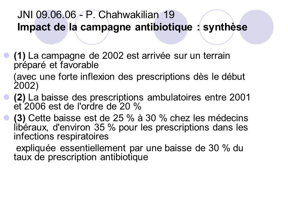 JNI 09.06.06 - P. Chahwakilian 19 Impact de la campagne antibiotique : synthèse