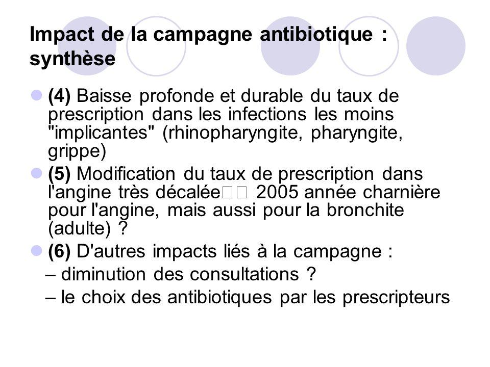 Impact de la campagne antibiotique : synthèse
