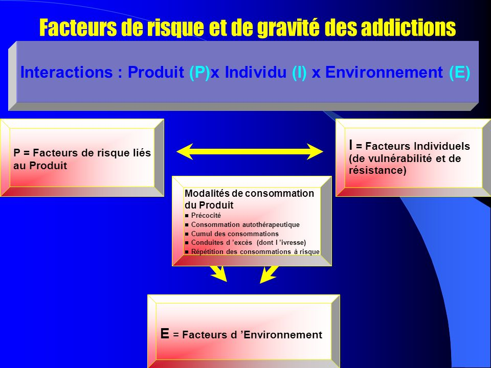 Interactions : Produit (P)x Individu (I) x Environnement (E)