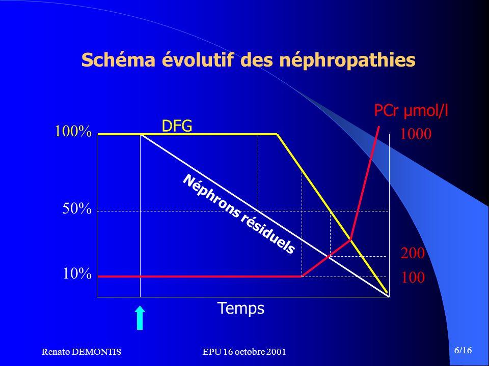 Schéma évolutif des néphropathies