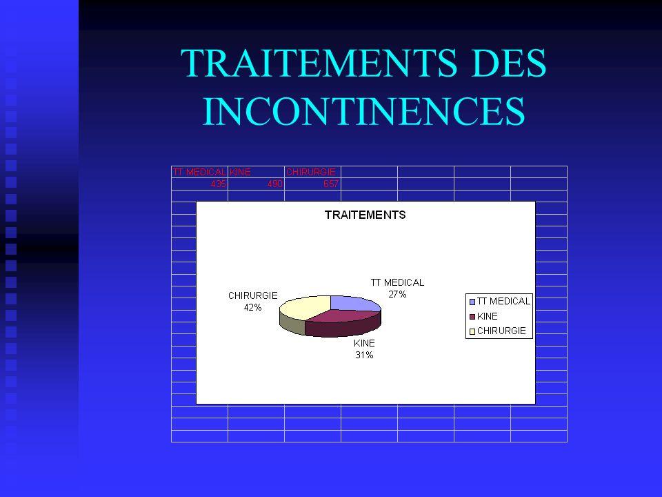 TRAITEMENTS DES INCONTINENCES