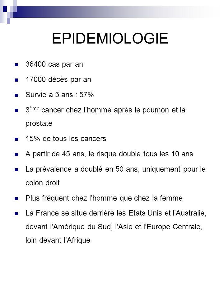 EPIDEMIOLOGIE 36400 cas par an 17000 décès par an Survie à 5 ans : 57%