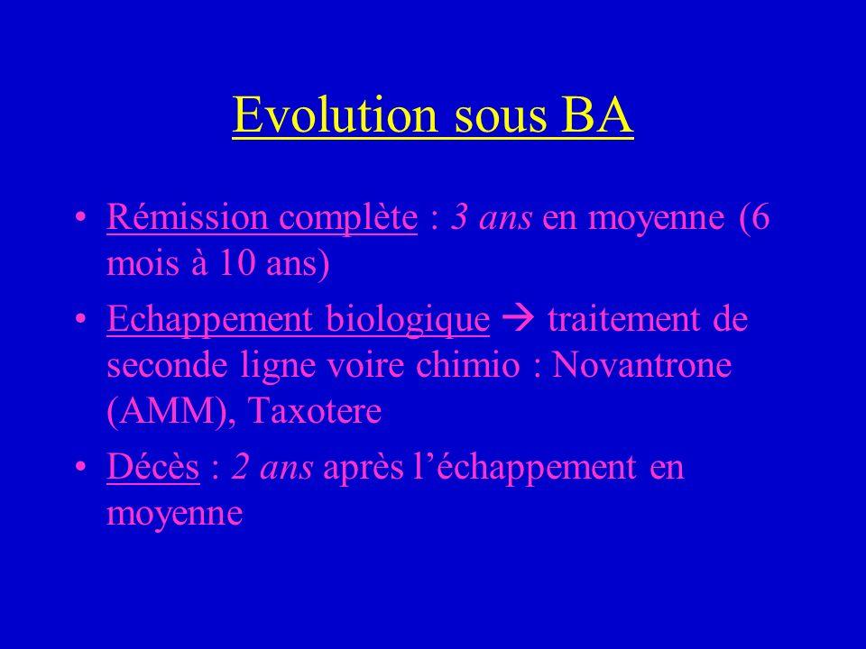 Evolution sous BA Rémission complète : 3 ans en moyenne (6 mois à 10 ans)