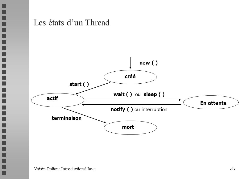 Les états d'un Thread new ( ) créé start ( ) wait ( ) ou sleep ( )