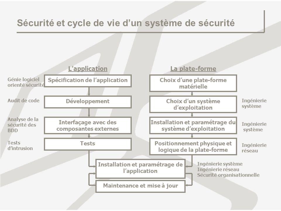 Sécurité et cycle de vie d'un système de sécurité