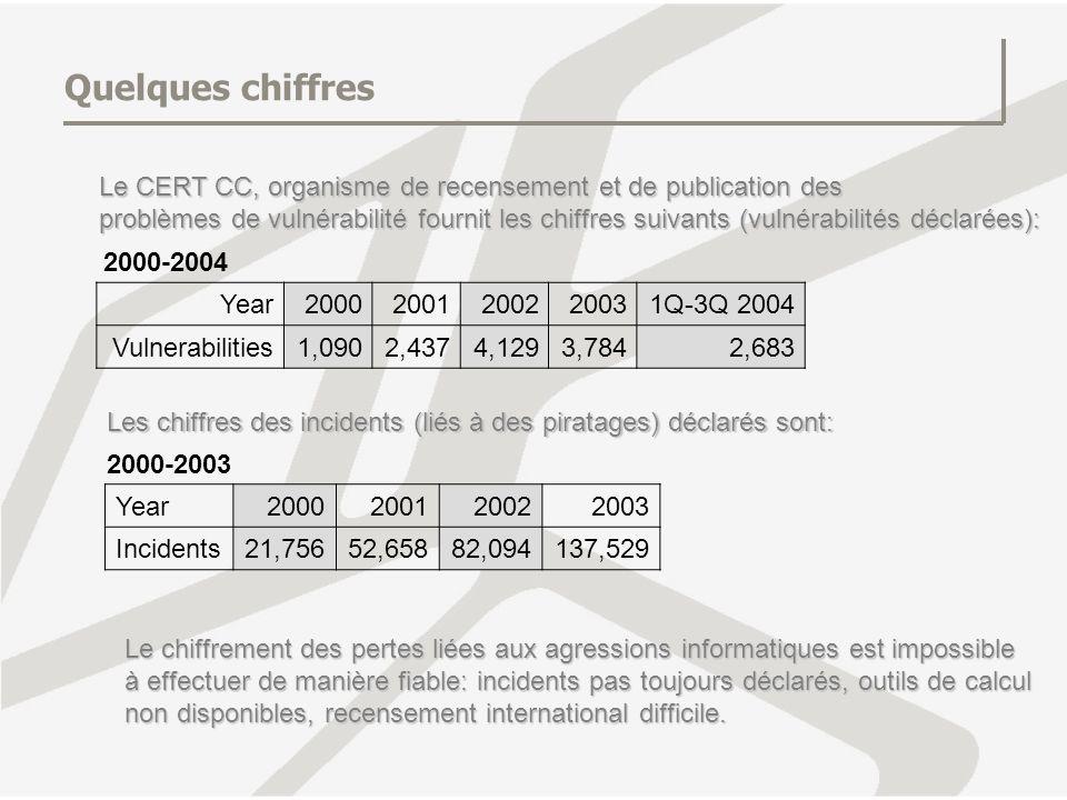 Quelques chiffres Le CERT CC, organisme de recensement et de publication des.