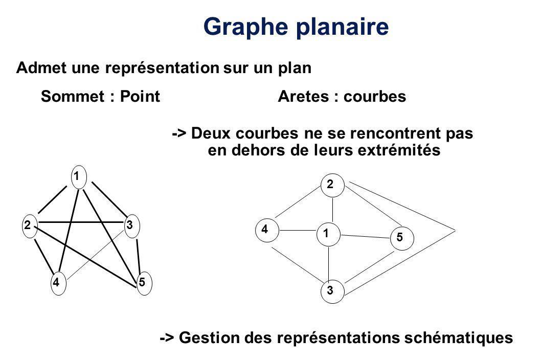 Graphe planaire Admet une représentation sur un plan Sommet : Point